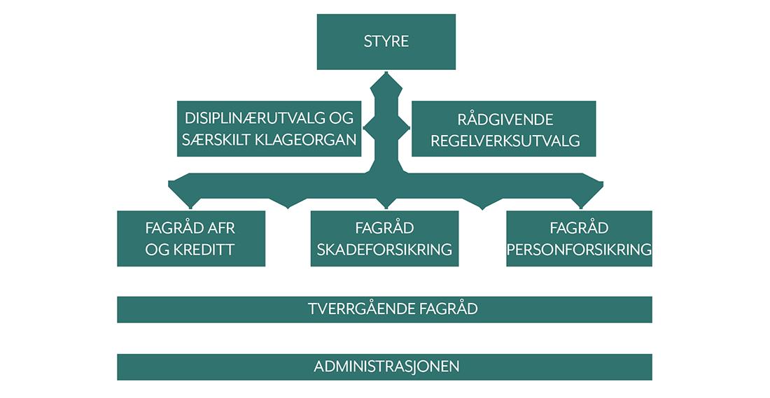 Styringsstruktur FinAut 1100.png