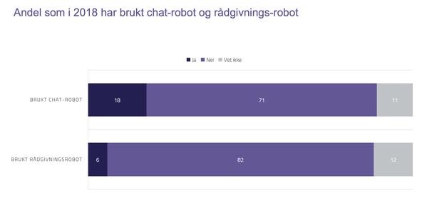 Bruk av chatbot og rådgivningsrobot
