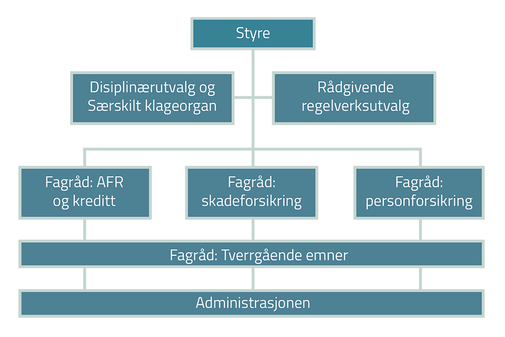 Styringsstruktur FinAut 1000px.png