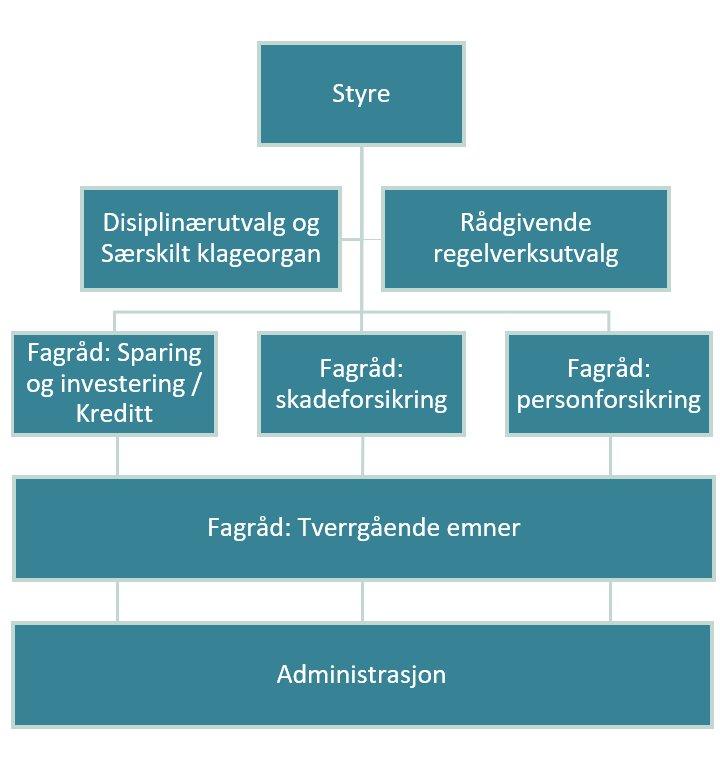 styringsstruktur_finaut.png
